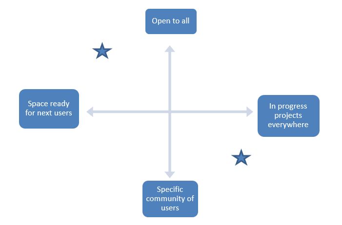 A graph; the highest point on the Y axis is labeled Open to all and the lowest point is  Specific community of users. The point furthest left on the X-axis is Space ready next users, while the furthest right is In progress projects everywhere.  There is a star in the upper left corner and a star in the lower right corner.